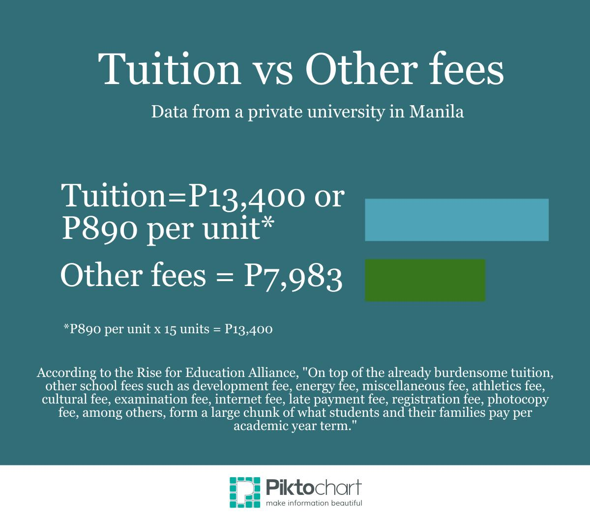 (Dollar conversion: P13,400 or $300, P890 or $20, P7,983 or $179)