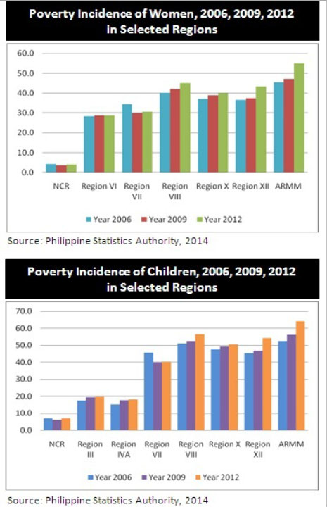 poverty-incidence-in-women