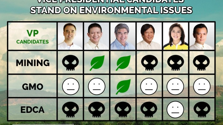 VP candidates' environmental track records and platforms